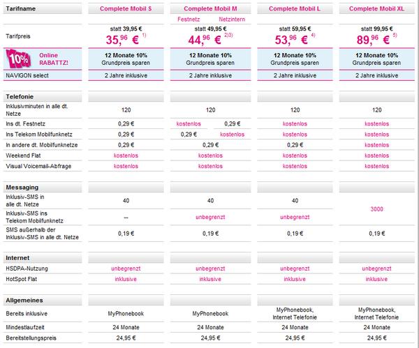 Telekom - Complete Mobil Tarife im Überblick