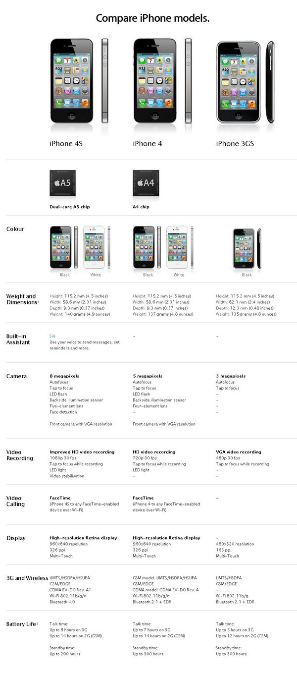 Apple-iPhone-Geräte-Vergleich