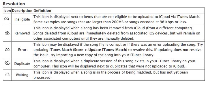 Regeln und Symbole von iTunes Match