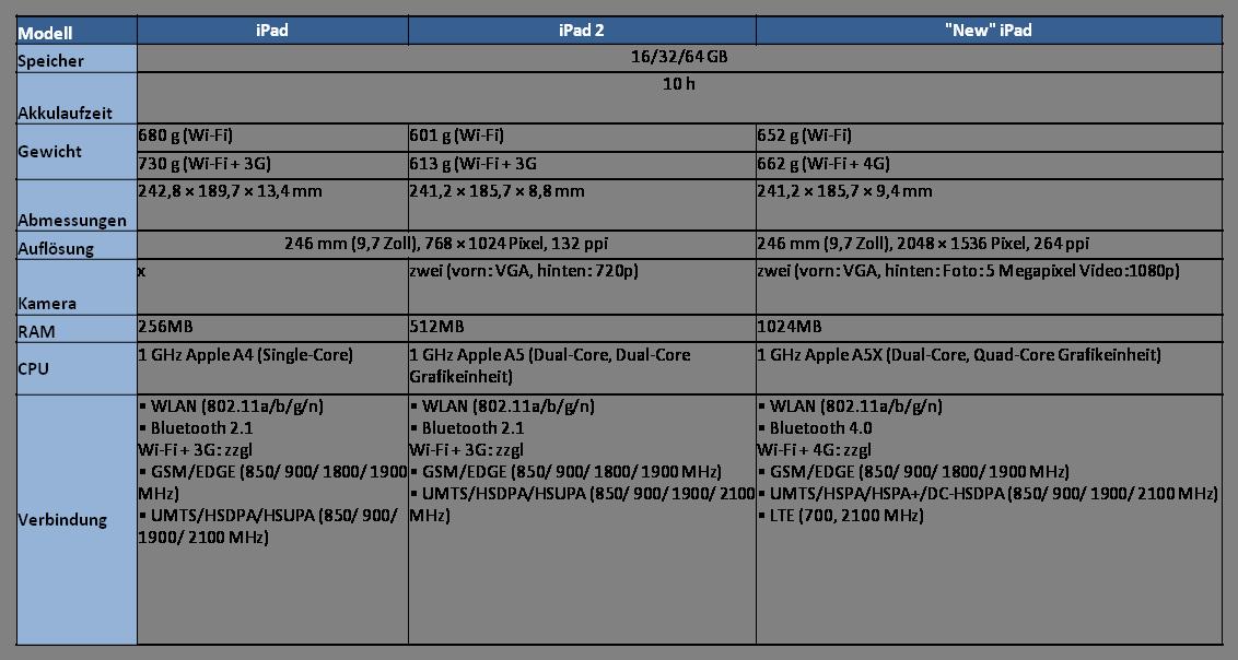 iPad - Technische Spezifikationen